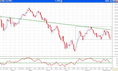 Nifty Daily Chart - Support at 4200, Breakdown may see 3800