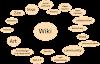 Wiki wannabe