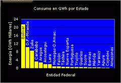 CONSUMO DE ENERGIA ELECTRICA POR ENTIDAD FEDERAL, VZLA 2009