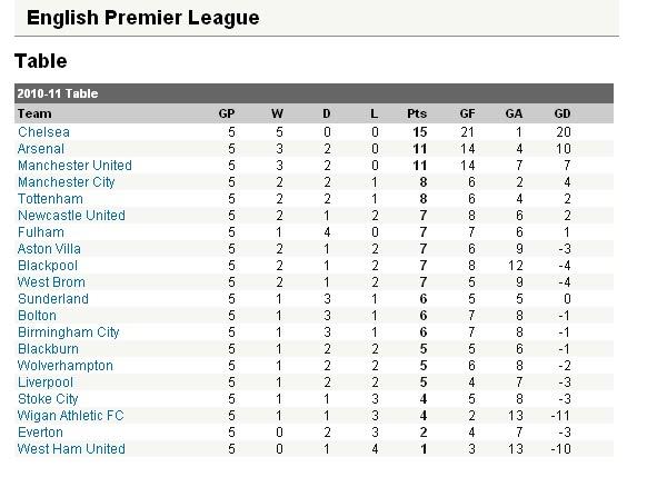 Kedudukan terkini Liga Perdana Inggeris EPL BPL 2010/2011 setelah lima