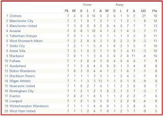 Kedudukan Liga Perdana Inggeris 2010/2011: Minggu 7