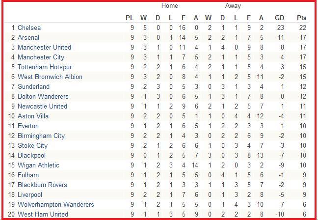 Kedudukan Terkini Liga Perdana Inggeris 2010/2011: Week 9