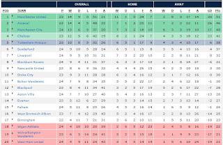 Kedudukan Terkini Liga Perdana Inggeris EPL BPL 2010/2011: 27 Januari