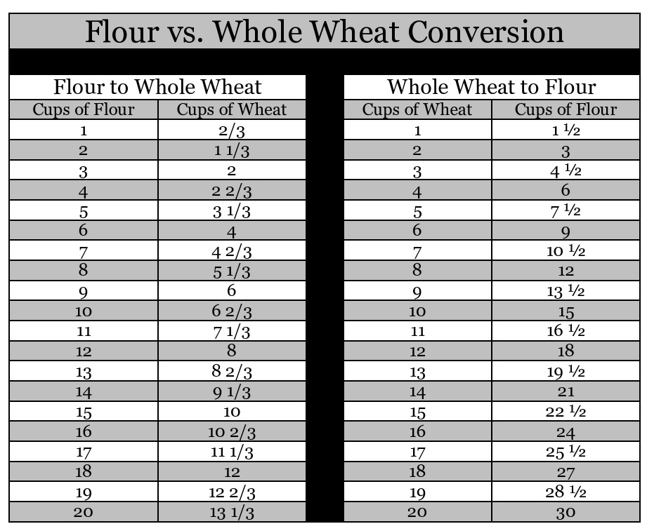 My Family Prepared Flour Vs Whole Wheat Conversion Chart