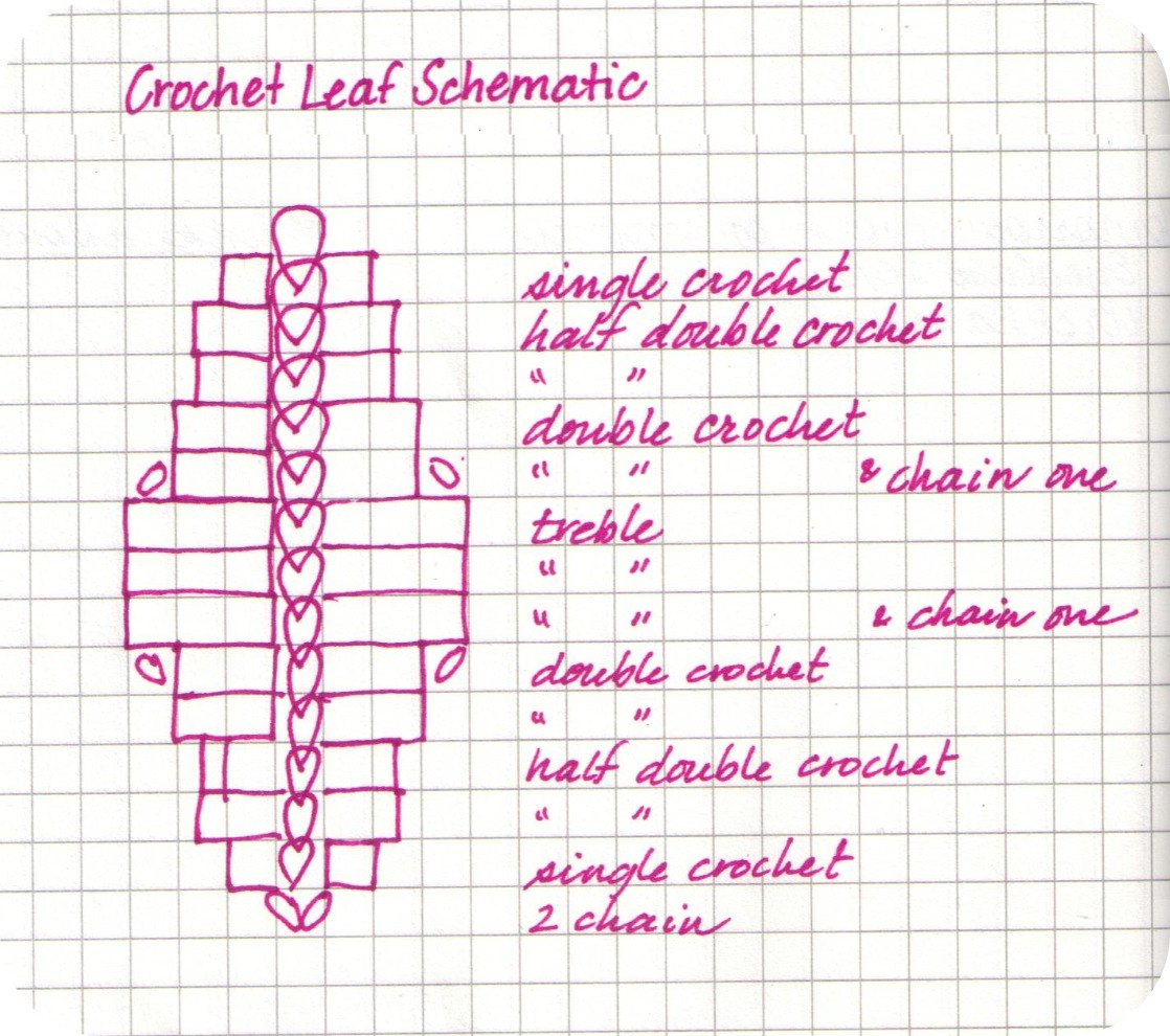 Crochet Patterns On Graph Paper : ... writing crochet patterns. Hope it makes sense to you in some capacity