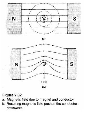 Electromagnetic Force | Electric Motor