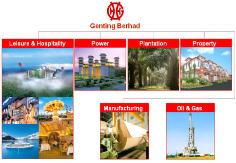 genting group The genting group, a malaysia-based entertainment conglomerate, has recently  upped its ownership stake in the italian shipyard wider to a.