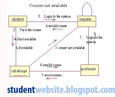 Diagram for course registration system student activity ccuart Images