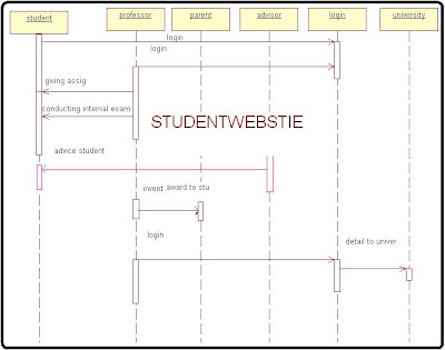 Sequence Diagram For Student Mark Analysis System