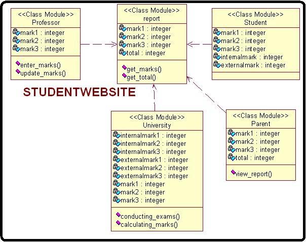 Class Diagram For Student Mark Aanalysis Student Cpu