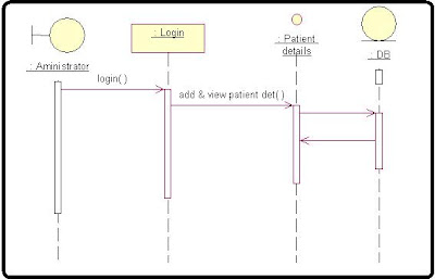 Medical Expert System Sequence Diagram