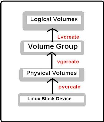 Linux Logical Volume Manager LVM