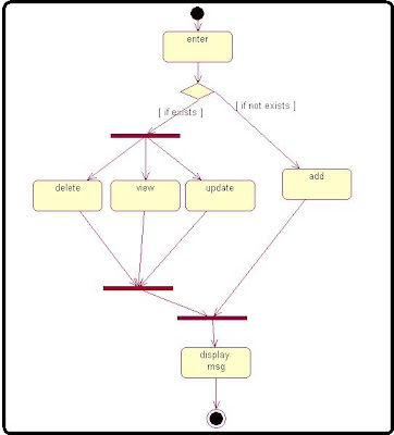 Activity Diagram Payroll Application processing Management System