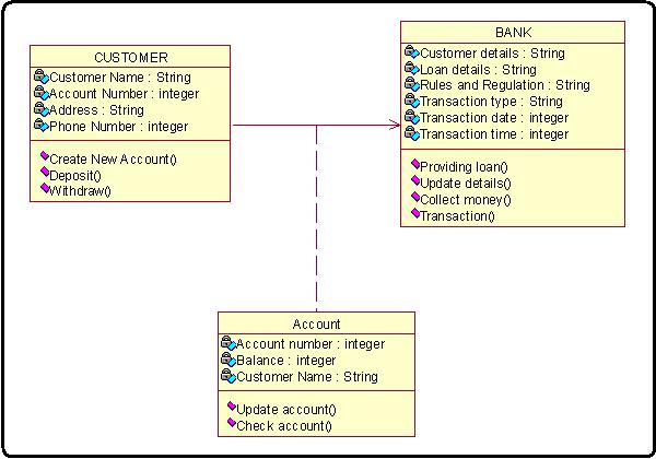 internet bank software class diagram for bank process   online    class diagram for online banking system  internet bank software algorithm in c