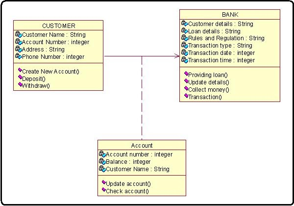 Internet Bank Software Class Diagram For Bank Process
