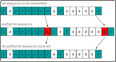 Bit Stuffing CS1305 Network Lab in C programming