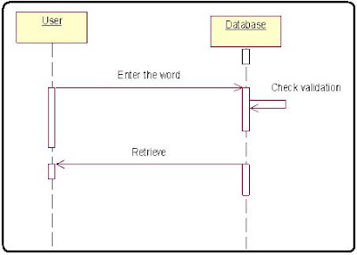Retrieve the word in Dictionary Vocubulary System Sequence Diagram
