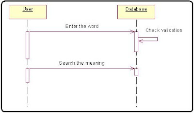 Enter the word for Dictionary Sequence Diagram