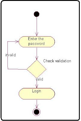 Login module Activity Diagram software component lab