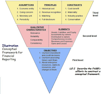 All about Accounting: Conceptual Framework of Accounting