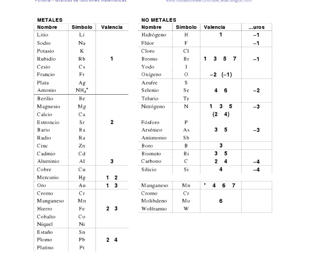 Imprime tabla peridica tabla de valencias para agrandar e imprimir tabla de valencias para agrandar e imprimir urtaz Gallery