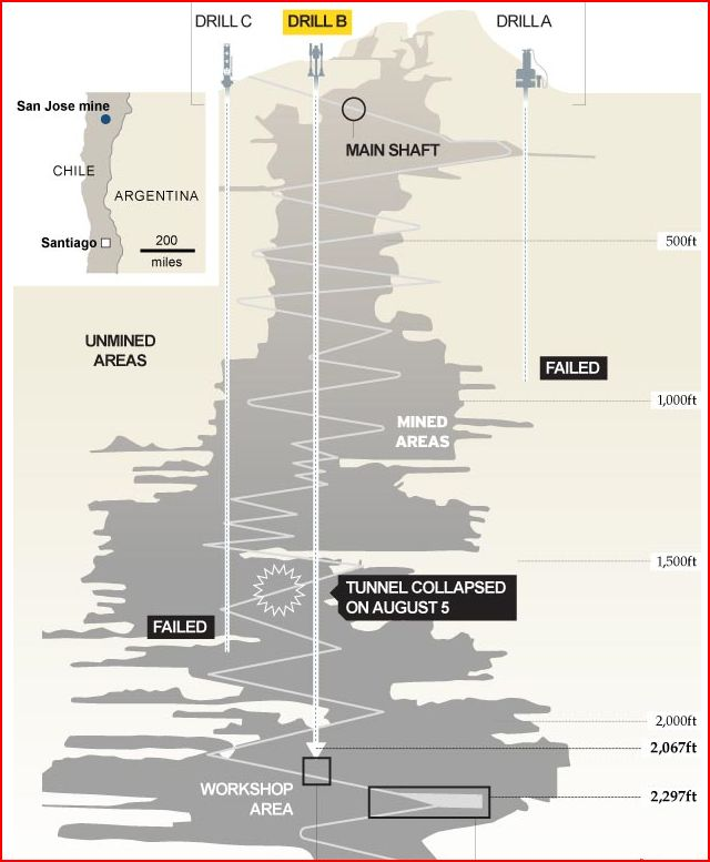 Jon Slattery Telegraph infographic on trapped Chilean miners