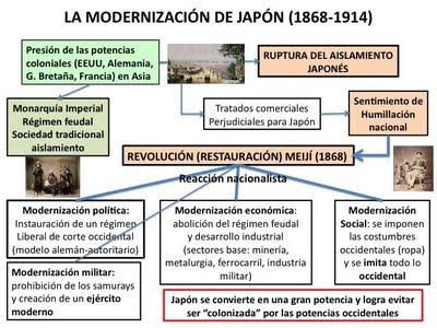 La modernización del japón en el s. xix. la revolución meijí