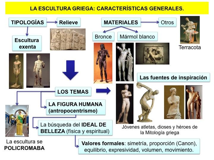 Escultura Griega Slideshare la Escultura Griega Mapas