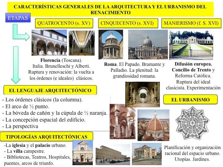 Historia del arte la arquitectura del renacimiento for Caracteristicas de la arquitectura