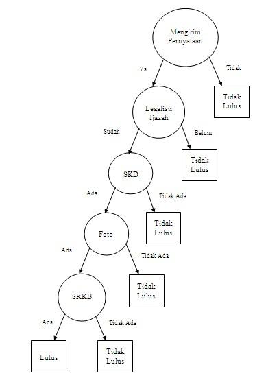 Altrian fajri tugas si tabel pohon keputusan berikut ini tampilan pohon keputusan pada data table diatas ccuart Images