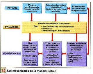 Dissertation Terminale S Mondialisation
