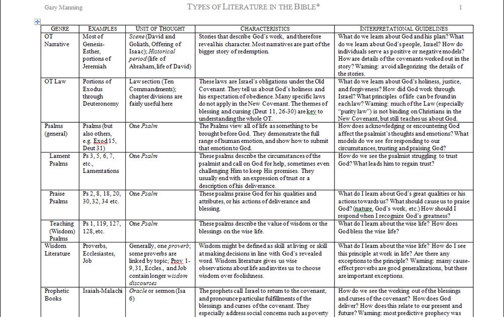 psalms bible study guide pdf