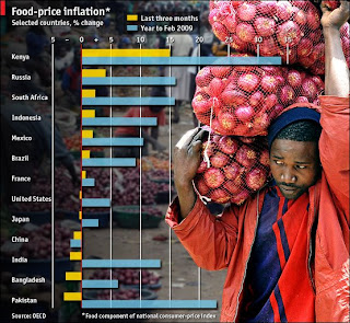 Economist's chart on food inflation