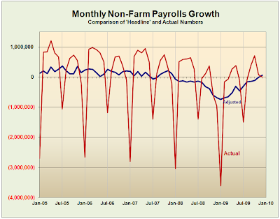 Non farm payroll growth