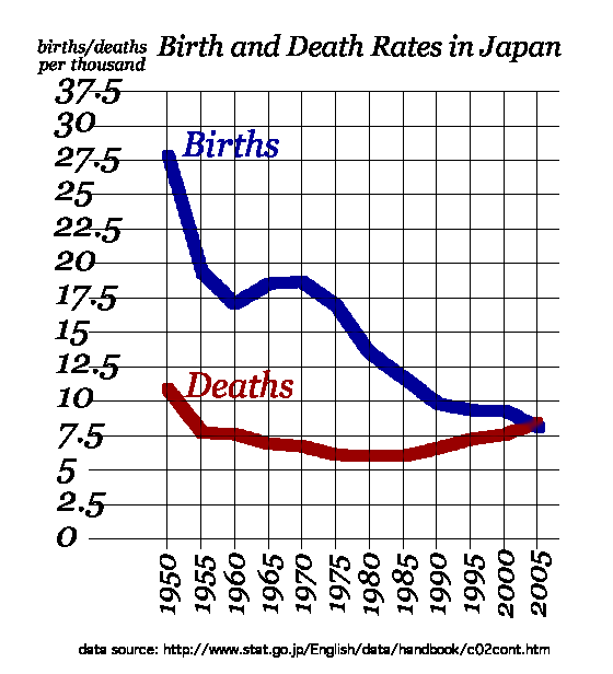 birth and death rates Births and deaths are natural causes of population change the difference between the birth rate and the death rate of a country or place is called the natural.
