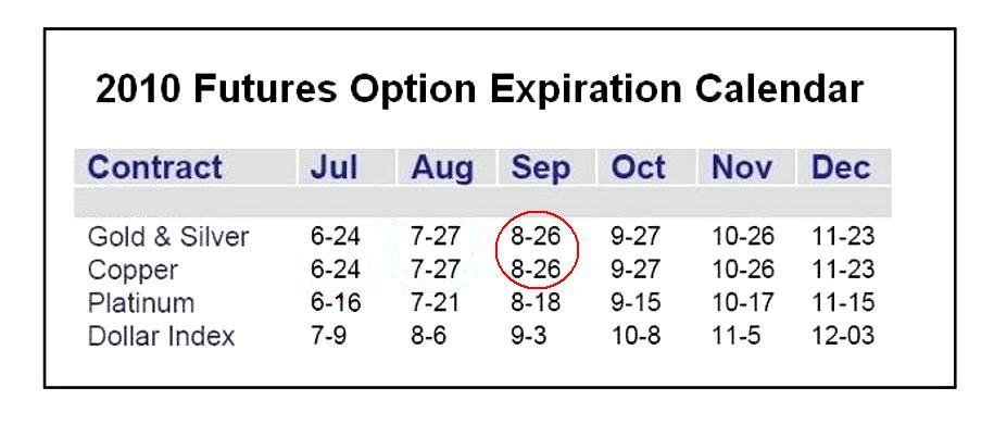 Stock options expiration time