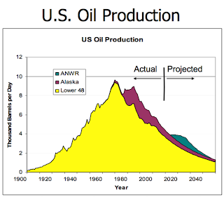 Peak Oil graph