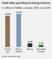 Chart showing lobbying spending by fossil fuel and renewable energy interests