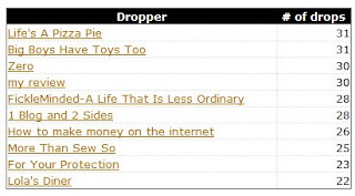 EC Top 10 Droppers for March