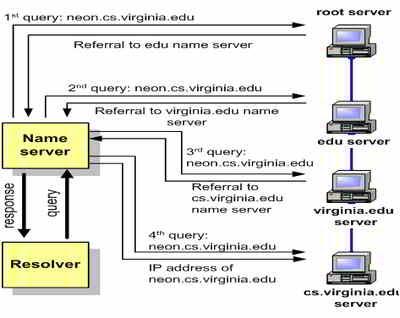 recursive query dns