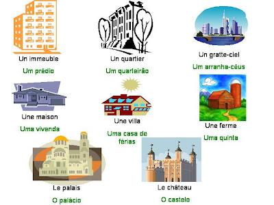 Franc s muito f cil le types de logement for Type d habitation en france