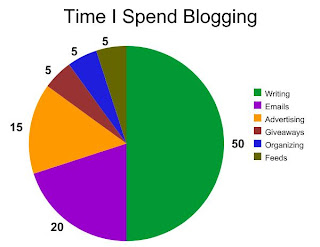 Time I Spend Blogging