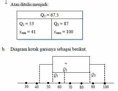 Rumus statistika menyajikan data dalam bentuk diagram kumpulan data statistik yang dipakai untuk menggambarkan diagram kotak garis adalah statistik lima serangkai yang terdiri dari data ekstrim data terkecil dan data ccuart Image collections