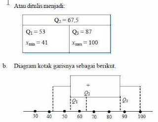 Dimas Matematika 6 Diagram Kotak Garis