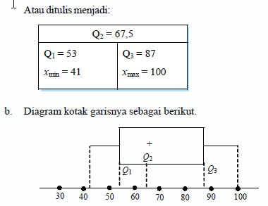 Dimas matematika 6diagram kotak garis ccuart Image collections