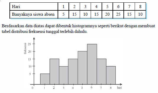 Rumus statistika menyajikan data dalam bentuk tabel distribusi histogram dapat disajikan dari distribusi frekuensi tunggal maupun distribusi frekuensi bergolong untuk lebih jelasnya perhatikan contoh berikut ini ccuart Gallery