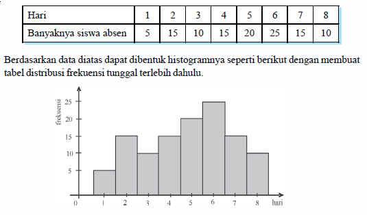 Rumus statistika menyajikan data dalam bentuk tabel distribusi apabila pada titik titik tengah dari histogram dihubungkan dengan garis dan batang batangnya dihapus maka akan diperoleh poligon frekuensi ccuart Gallery