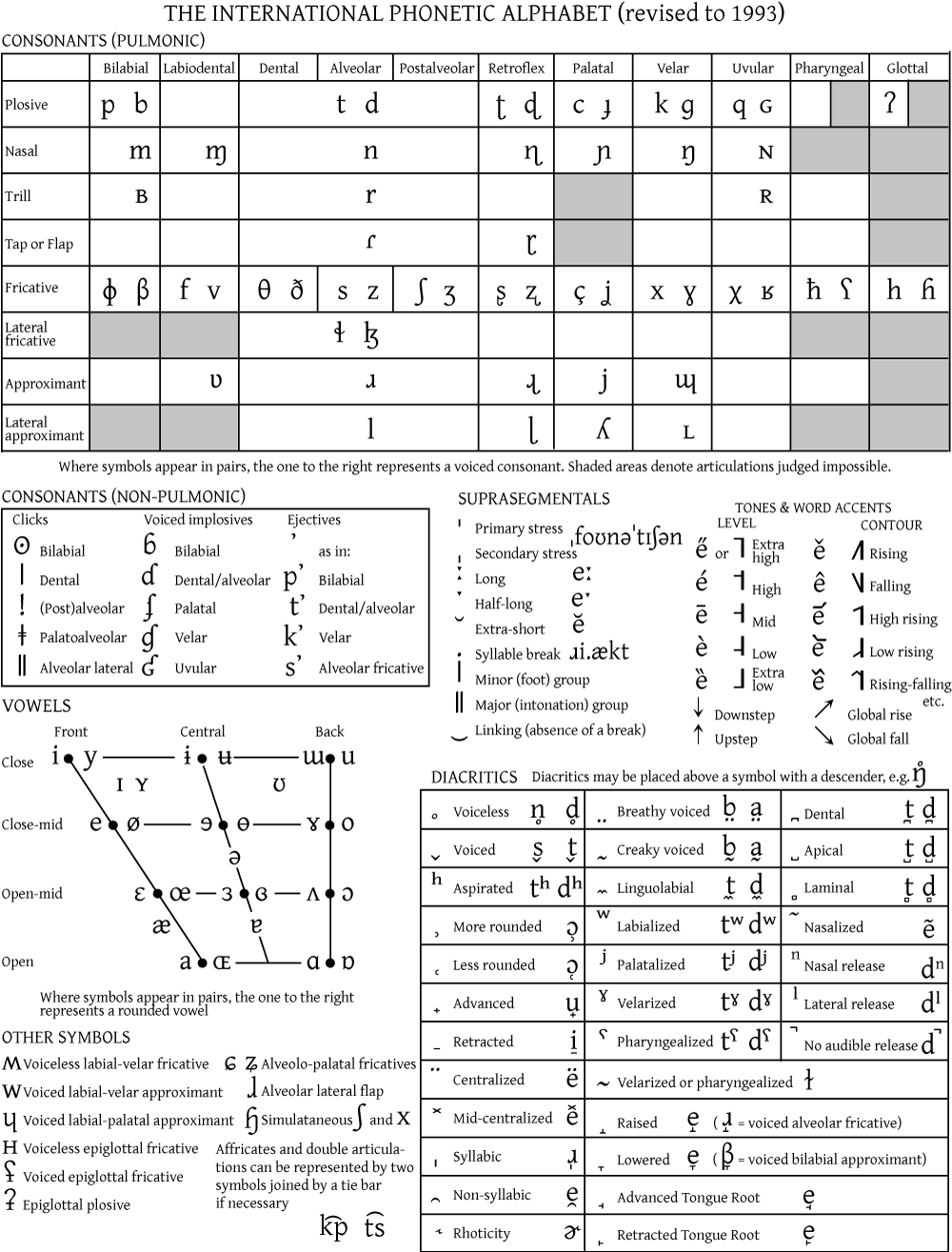 international phonetic alphabet chart – International Phonetic Alphabet Chart