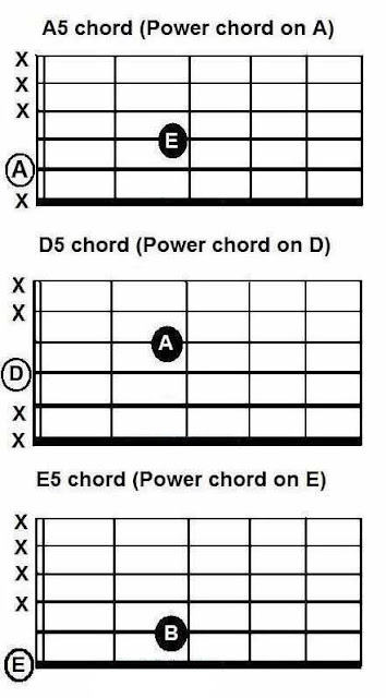 Picture about guitar power chord with details : Free Guitar Chords, Tabs, Lyrics