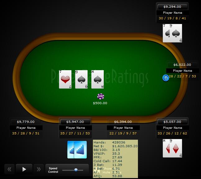 Online poker player ratings